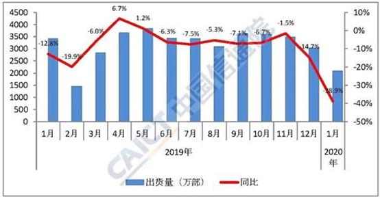 一月手机销量大幅下跌,但二月可能更糟