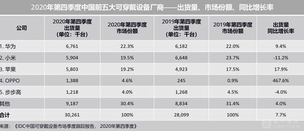 """华为春季发布会""""前菜"""":华为称霸可穿戴市场,苹果再次被碾压!"""